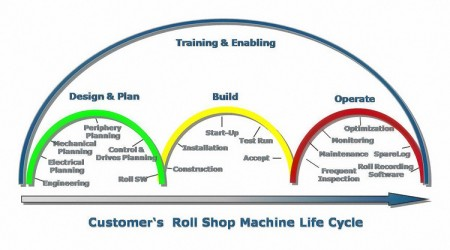Customer's Machine Life Cycle